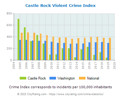 Castle Rock Violent Crime vs. State and National Per Capita
