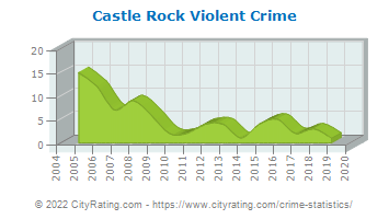 Castle Rock Violent Crime