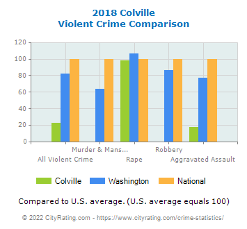 Colville Violent Crime vs. State and National Comparison