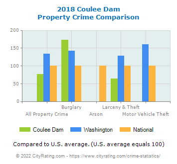 Coulee Dam Property Crime vs. State and National Comparison