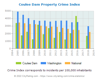 Coulee Dam Property Crime vs. State and National Per Capita