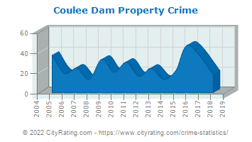 Coulee Dam Property Crime