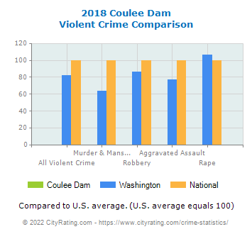 Coulee Dam Violent Crime vs. State and National Comparison