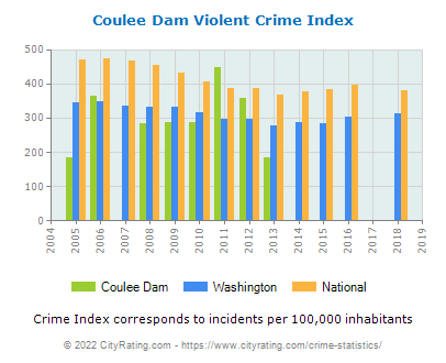 Coulee Dam Violent Crime vs. State and National Per Capita