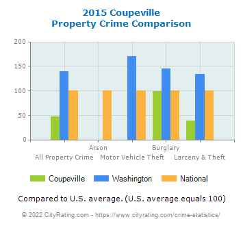 Coupeville Property Crime vs. State and National Comparison