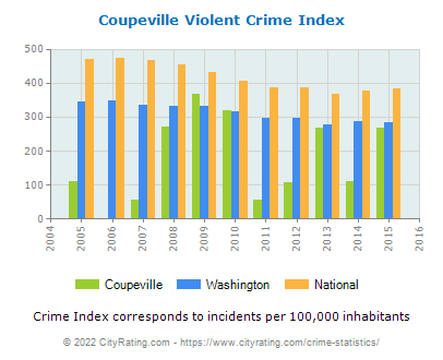 Coupeville Violent Crime vs. State and National Per Capita
