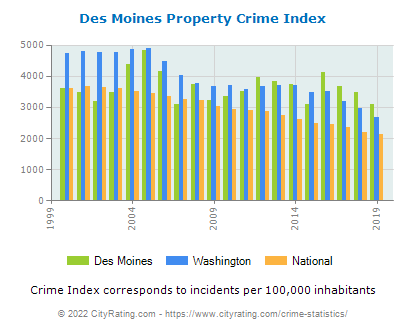 Des Moines Property Crime vs. State and National Per Capita