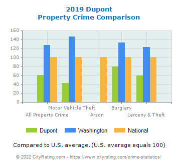 Dupont Property Crime vs. State and National Comparison
