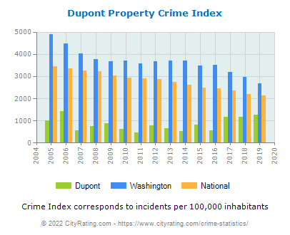 Dupont Property Crime vs. State and National Per Capita