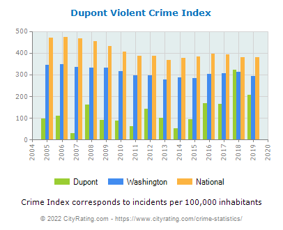 Dupont Violent Crime vs. State and National Per Capita