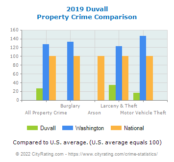Duvall Property Crime vs. State and National Comparison