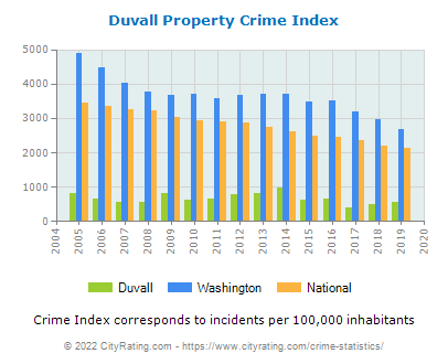 Duvall Property Crime vs. State and National Per Capita
