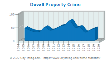 Duvall Property Crime