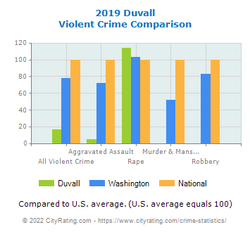Duvall Violent Crime vs. State and National Comparison