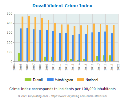 Duvall Violent Crime vs. State and National Per Capita