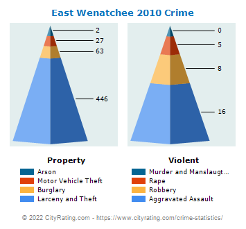 East Wenatchee Crime 2010