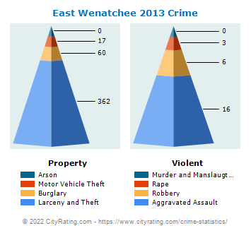East Wenatchee Crime 2013