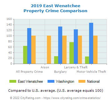 East Wenatchee Property Crime vs. State and National Comparison