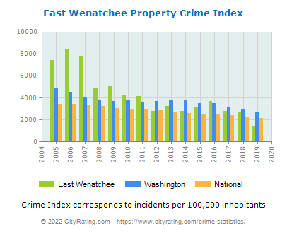 East Wenatchee Property Crime vs. State and National Per Capita