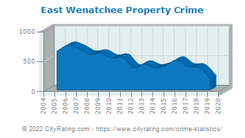 East Wenatchee Property Crime