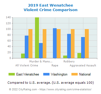 East Wenatchee Violent Crime vs. State and National Comparison