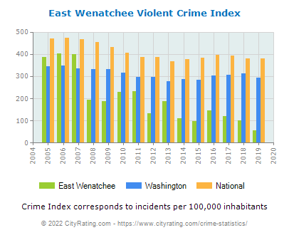 East Wenatchee Violent Crime vs. State and National Per Capita