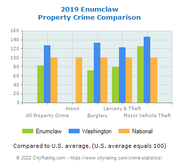 Enumclaw Property Crime vs. State and National Comparison