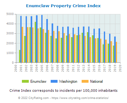 Enumclaw Property Crime vs. State and National Per Capita