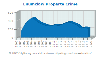 Enumclaw Property Crime