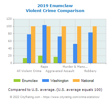 Enumclaw Violent Crime vs. State and National Comparison