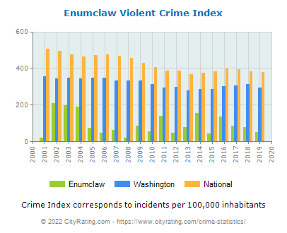 Enumclaw Violent Crime vs. State and National Per Capita