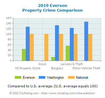 Everson Property Crime vs. State and National Comparison