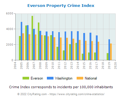 Everson Property Crime vs. State and National Per Capita