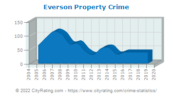 Everson Property Crime