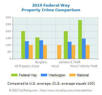 Federal Way Property Crime vs. State and National Comparison