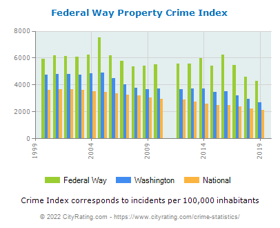 Federal Way Property Crime vs. State and National Per Capita