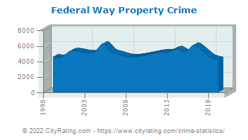 Federal Way Property Crime