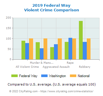 Federal Way Violent Crime vs. State and National Comparison