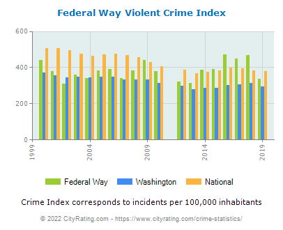 Federal Way Violent Crime vs. State and National Per Capita