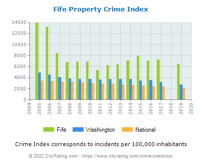 Fife Property Crime vs. State and National Per Capita