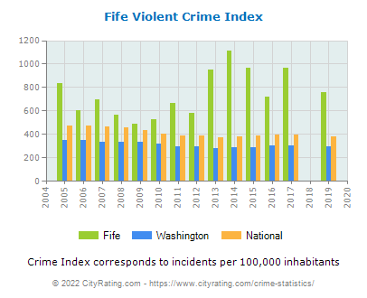 Fife Violent Crime vs. State and National Per Capita