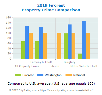Fircrest Property Crime vs. State and National Comparison