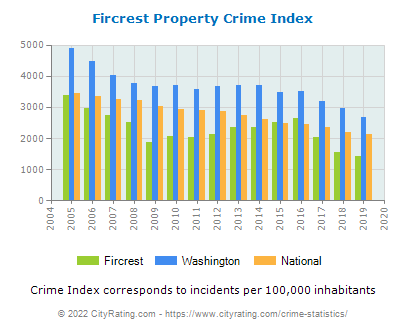 Fircrest Property Crime vs. State and National Per Capita