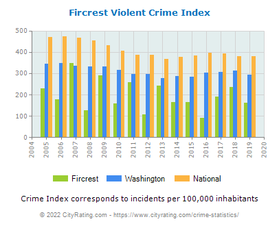 Fircrest Violent Crime vs. State and National Per Capita