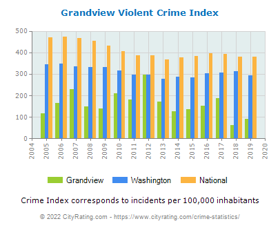 Grandview Violent Crime vs. State and National Per Capita