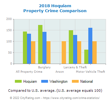 Hoquiam Property Crime vs. State and National Comparison