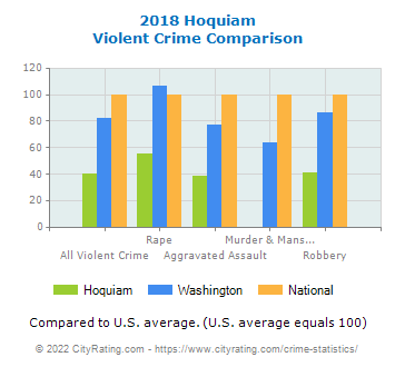 Hoquiam Violent Crime vs. State and National Comparison