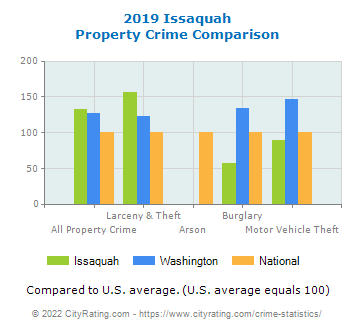 Issaquah Property Crime vs. State and National Comparison