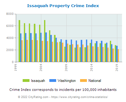 Issaquah Property Crime vs. State and National Per Capita
