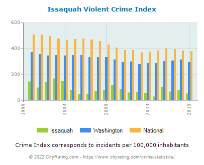 Issaquah Violent Crime vs. State and National Per Capita